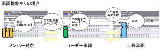 WEB勤怠管理システムPocketTime承認機能ありイメージ