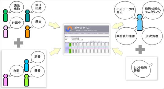 WEB勤怠管理システムPocketTimeシフト機能イメージ