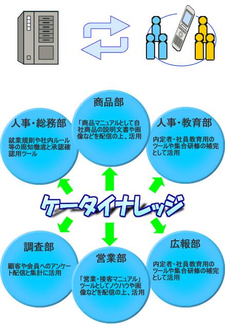 ケータイナレッジの色々な活用法