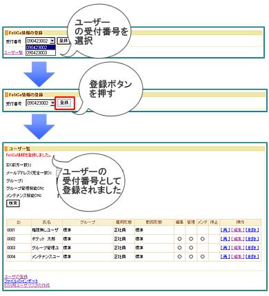 管理画面でユーザー毎の登録イメージ
